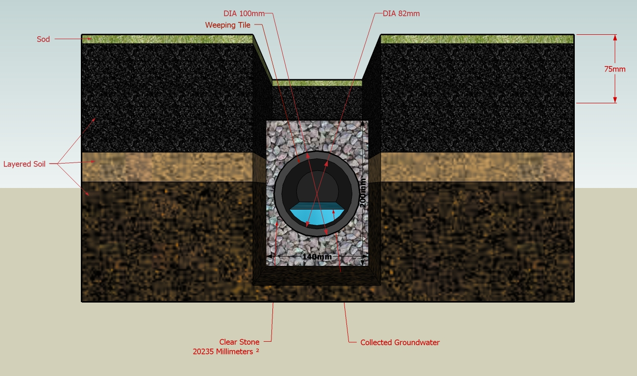 How To Make A Yard Drainage System
